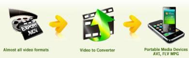 Programma Gratis Conversione Video P4, AVI, WMV, FLV