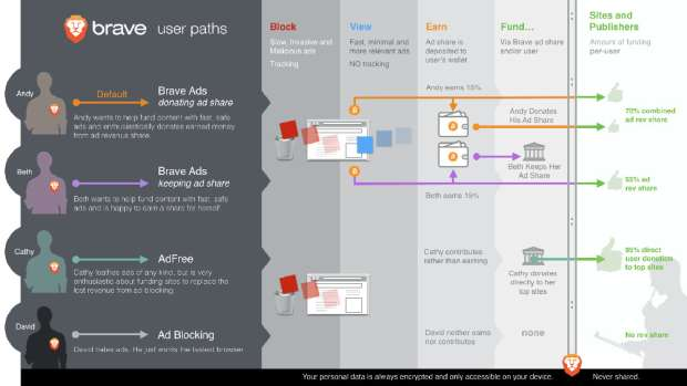 browser brave velocissimo