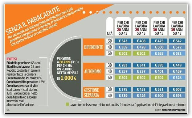 tabella calcolo pensione futura