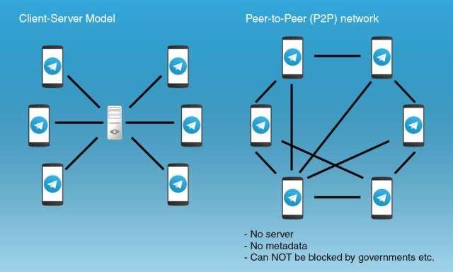 Nuova tecnologia crittografica per Telegram