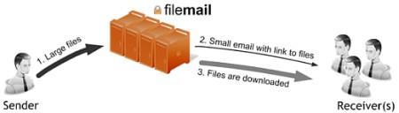 Trasferire grossi file per email