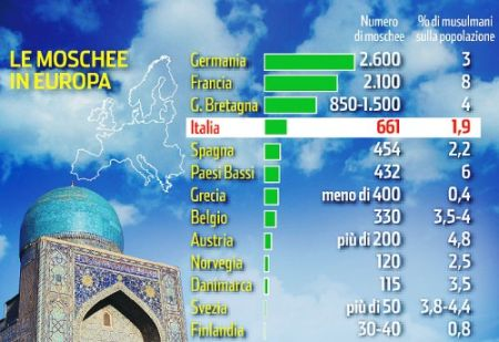 Moschee in Europa