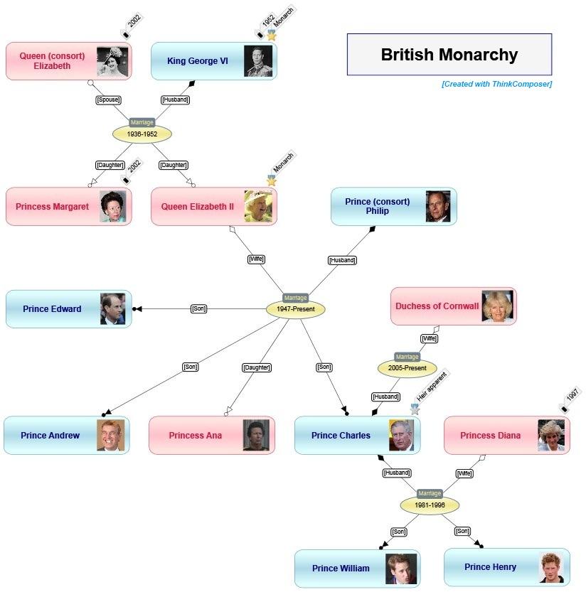 programma professionale gratuito diagramma di flusso