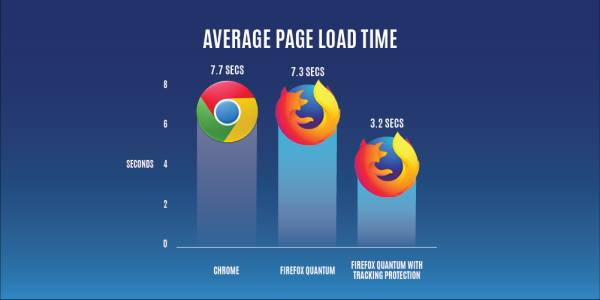 browser firefox quantum veloce