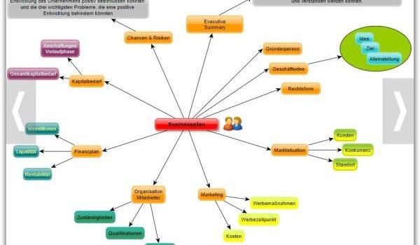 miglior programma diagrammi di flusso yEd